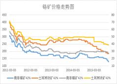 铬矿价格走势图