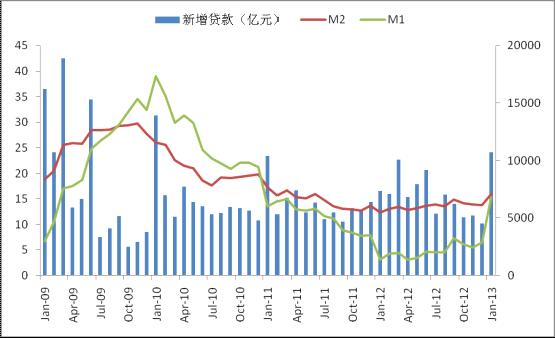 3月份国内外宏观经济分析报告