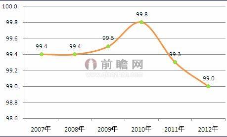 图表4:2017-2012年我国钢材产销率走势图(单位:%)图片