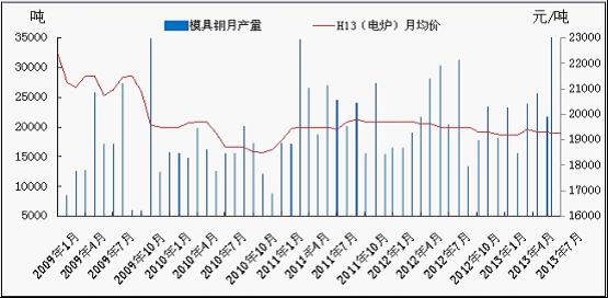 2009年-2013年1-7月份各月国内模具钢钢材产量及h13电炉走势图片