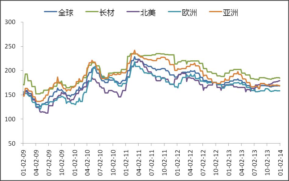 建筑钢材价格走势分析  12月国际钢价盘整为主.图片