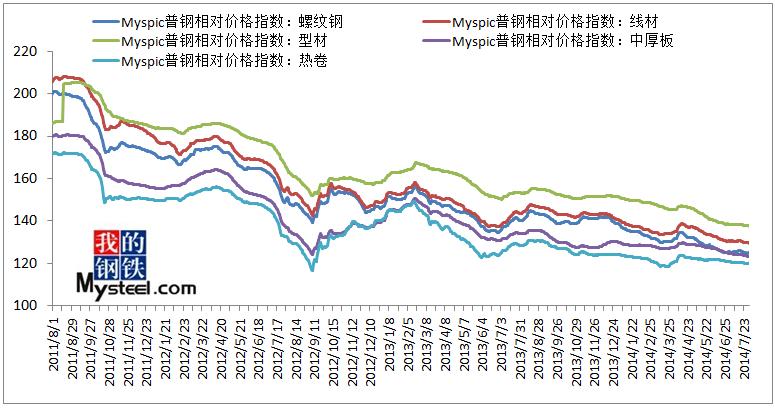 中国钢材:2014年八月份中厚钢板走势预测报告图片
