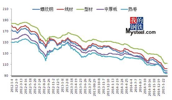 2012年1月以来国内几大钢材相关品种价格相对指数走势图图片