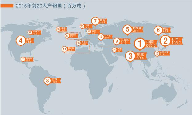 2015年前十大钢铁生产公司出炉 河钢第二
