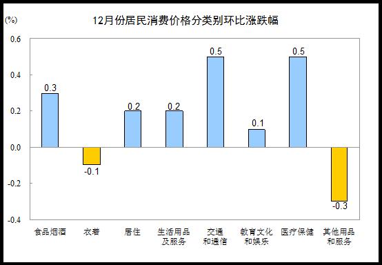 12月全國居民消費水平環比漲跌圖