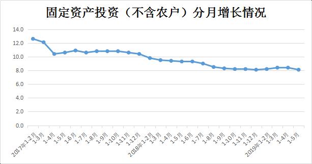 前5个月河南省固定资产投资(不含农户)同比增长