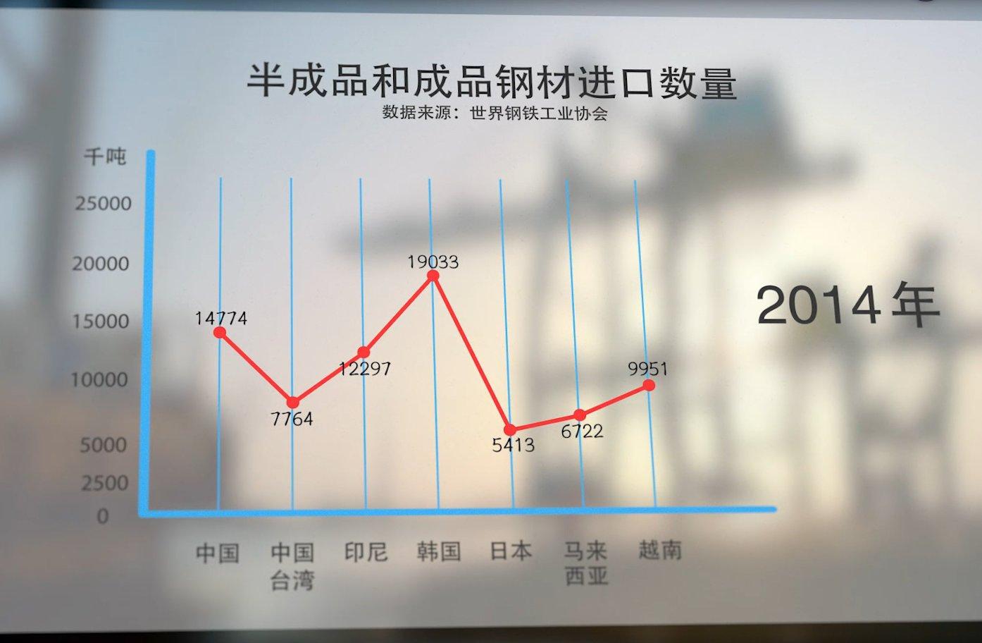 半成品和成品钢材进口数量