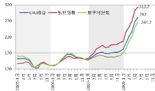 三季度钢材市场价格走势前瞻图片