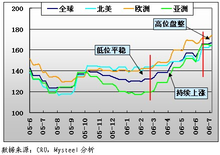 上半年国际钢材市场走势及下半年预测图片