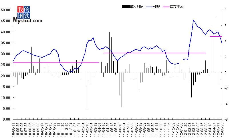 2012年5月25日武汉市场建筑钢材库存情况图片