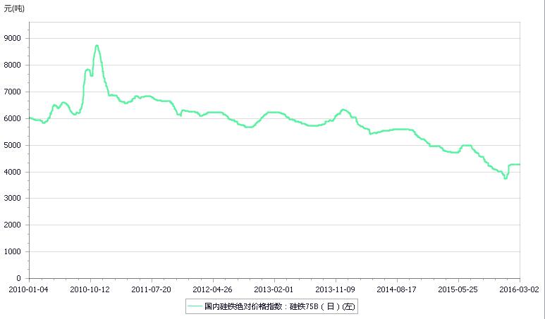 2010年-2016年2月75b硅铁价格指数走势图图片