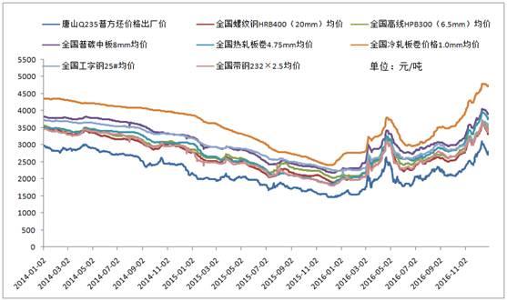 我的钢铁网 微信头条 > 详细页    图-12014-2016年国内钢材价格走势图片