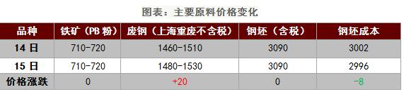 """需求持续性差,导致钢价趋势回调""""/"""