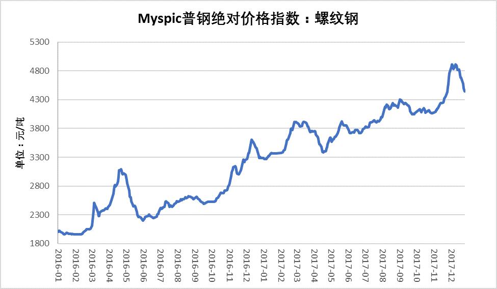 mysteel:建筑钢材2017年市场回顾及2018年展望图片