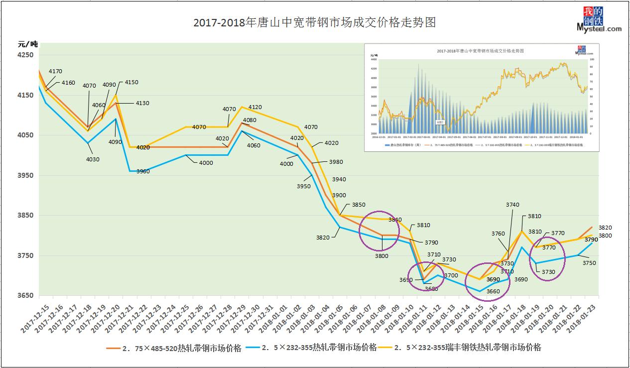 2017-2018年唐山地区中宽带钢市场成交价格走势图图片