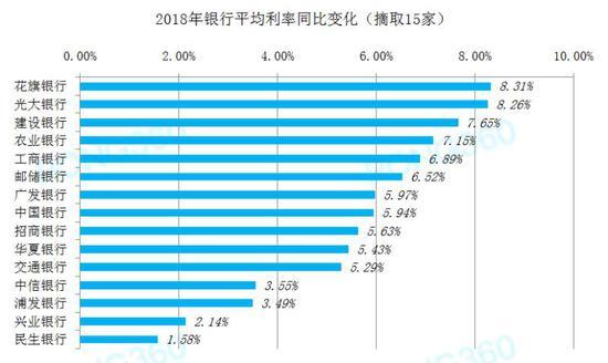 2018年银行平均利率同比变化(摘取15家) 数据来源:融360大数据研究院