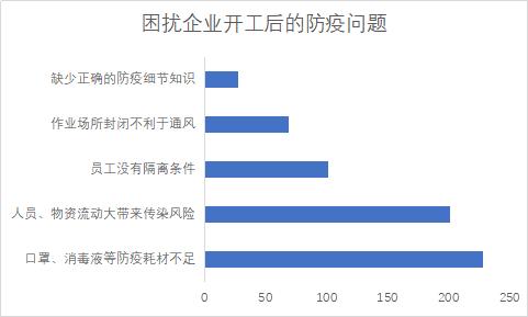 Mysteel调研 2020年春节后上海地区企业复工复产情况调研报告