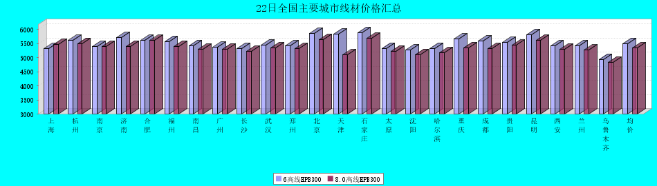 22日全国主要城市线材价格汇总