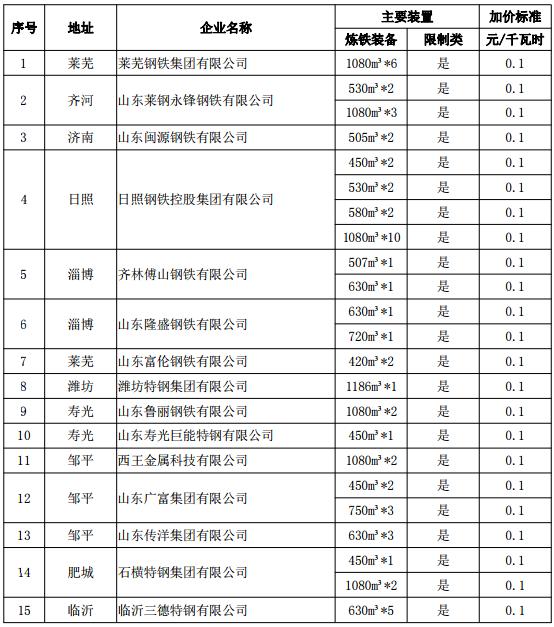 山东省发改委:对15家钢企执行差别化电价政策