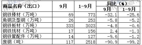 我國9月出口板材333萬噸 廢鋼117噸
