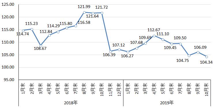 10月份国内市场钢材价格由升转降后期将呈窄幅波动走势