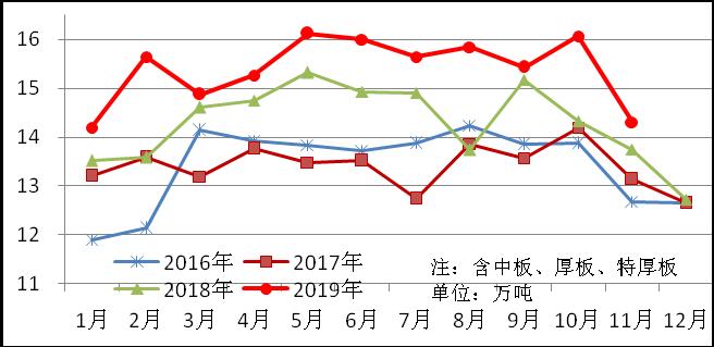 11月份重點統計企業板帶材產銷情況分析