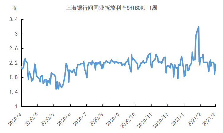 今年GDP目标增长6_Mysteel宏观周报 中国今年GDP目标增长6 以上 ,拜登1.9万亿刺激计划遇挫