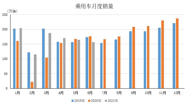 中汽协:6月乘用车产量155.5万辆,环比下降3.8%