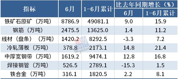 2021年6月我国钢筋产量为2475.5万吨