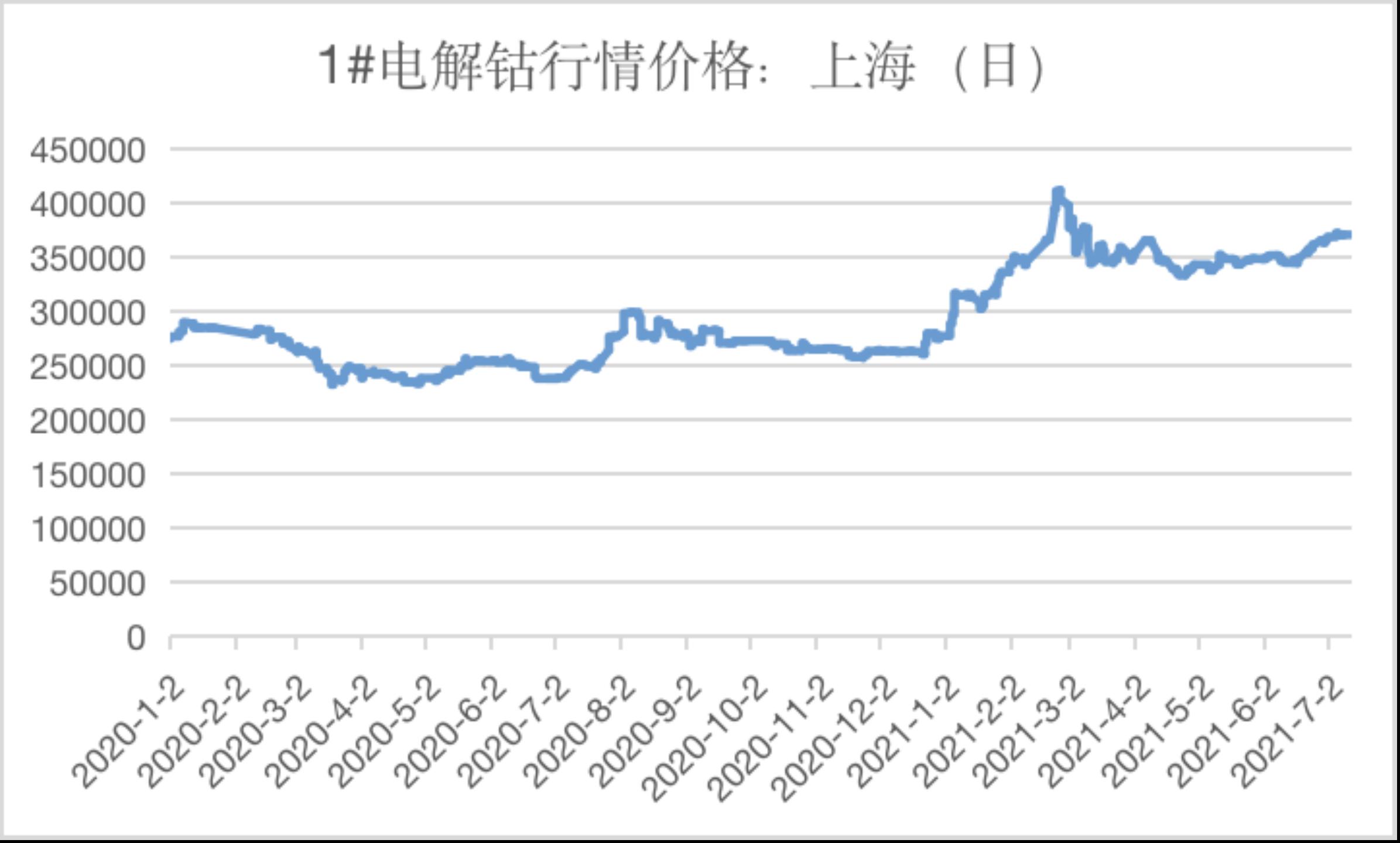 """【财联社】特斯拉""""带货""""磷酸铁锂电池 """"钴爷""""价格不受扰动,分析称本轮钴行情延续至8月上旬"""