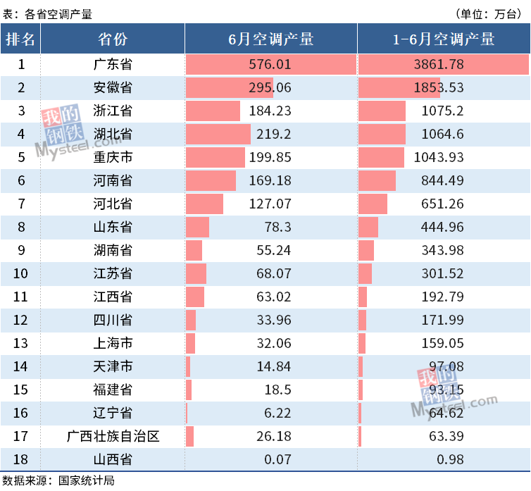 上半年四大家电分省产量出炉,广东省彩电产量占比53.8%