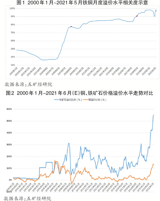 从铁矿石与铜的成本溢价正相关性看如何平抑铁矿石价格