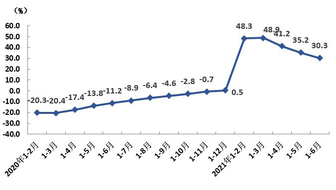 上海上半年GDP总值20102.53亿元,同比增长12.7%
