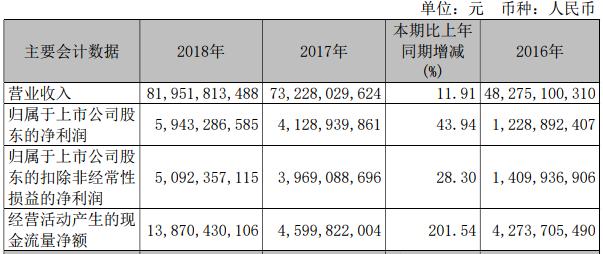 马钢股份去年实现净利59.43亿 今年计划产粗钢1548万吨
