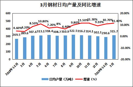 鋼廠噸鋼利潤較高 鋼材價格面臨一定下行壓力