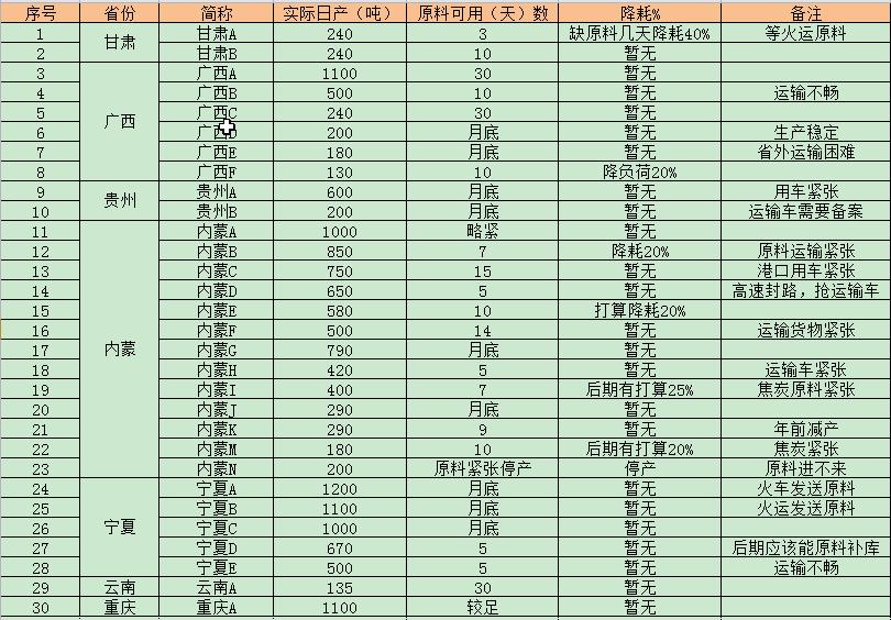 硅锰30家代表性企业开工近况