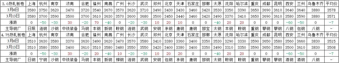 热轧板卷周评∑:库存增幅减小,成交放大,市场基→本面略有好转(3.6-3.13)