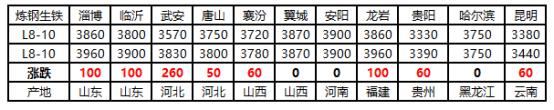 全国生铁市场周评(2021.4.2-4.9)