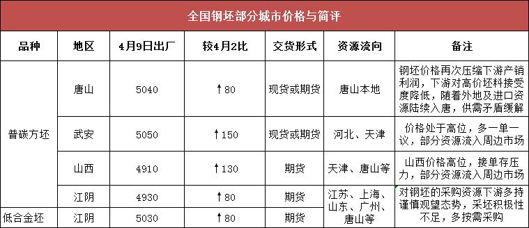 唐山钢坯市场周评(2021.4.2-4.9)