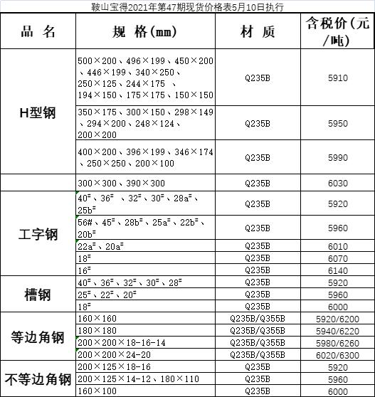 5月9日鞍山宝得型材出厂价格调整信息