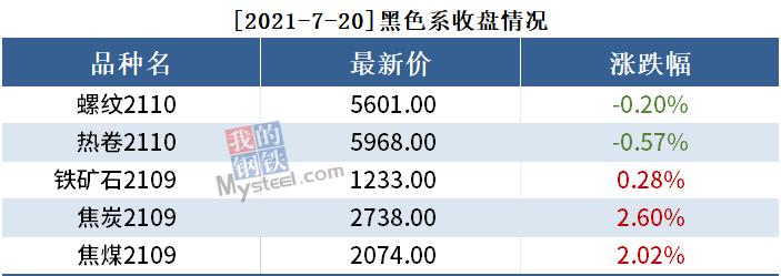 黑色持仓日报丨期螺涨回5600,华泰期货增持1.6万手多单