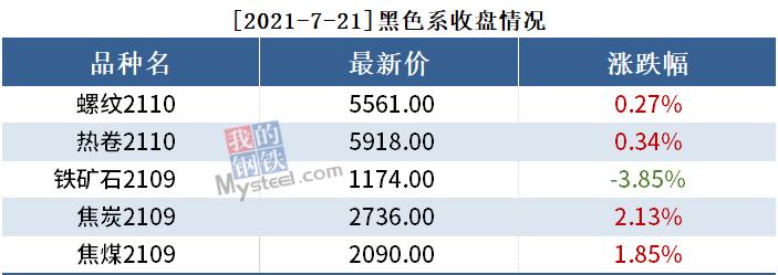 黑色持仓日报丨铁矿跌3.85%,永安期货减持1.2万手螺纹多单